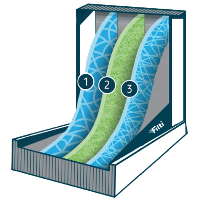 furnace filter layers