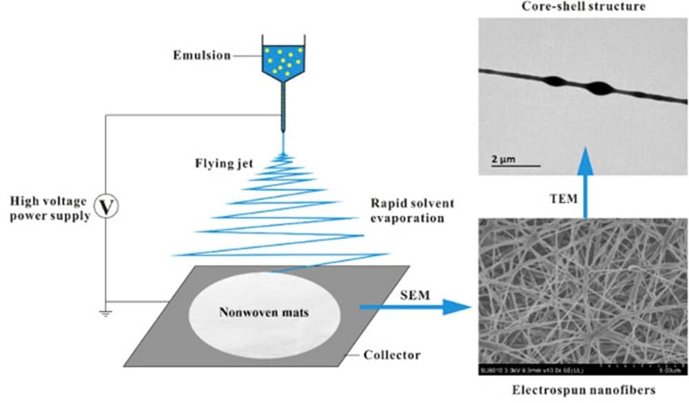 electrospinning process
