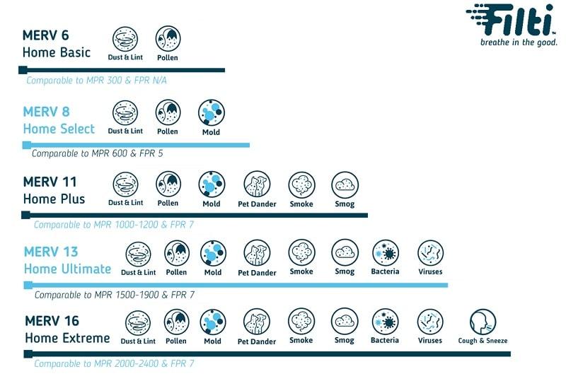 merv rating scale