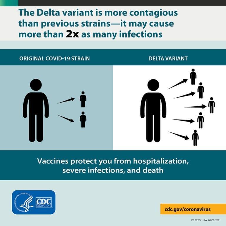 covid 19 strain vs delta variant