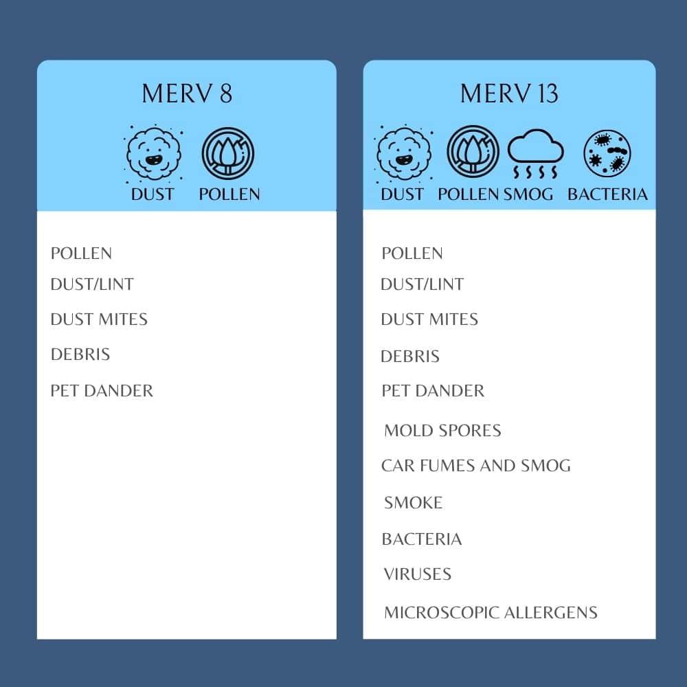 MERV 8 MERV 13 comparison